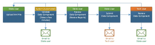 FIGURE 5.5, Flow Chart: This graphic is described within the report text.