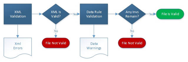 FIGURE 5.6, Flow Chart: This graphic is described within the report text.