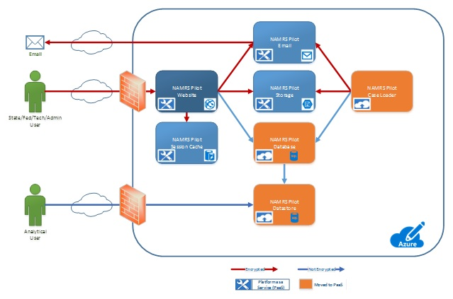 FIGURE 7.2. Flow Chart: This graphic is described within the report text.