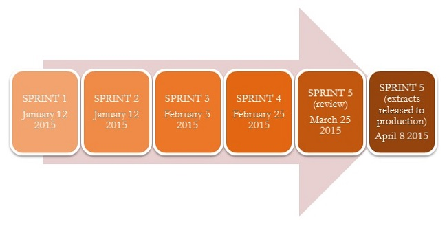 Timeline: Sprint 1 January 12, 2015; Sprint 2 January 12, 2015; Sprint 3 February 5, 2015; Sprint 4 February 25, 2015; Sprint 5 (review) March 25, 2015; Sprint 5 (extracts released to production) April 8, 2015.