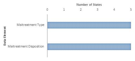 Bar Chart: Maltreatment Type (5); Maltreatment Disposition (5).