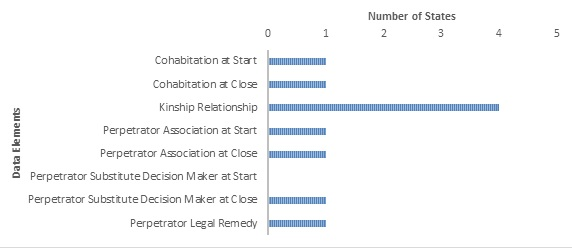 Bar Chart: Cohabitation at Start (1); Cohabitation at Close (1); Kinship Relationship (4); Perpetrator Association at Start (1); Perpetrator Association at Close (1); Perpetrator Substitute Decision Maker at Close (1); Perpetrator Legal Remedy (1).