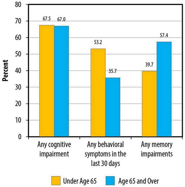 Memory loss and cognitive impairment of the elderly