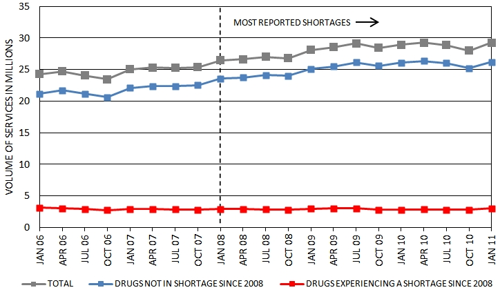 Figure 2: Medicare Part B Volume of Services of Oncology Sterile Injectable Drugs. See text for explanation.