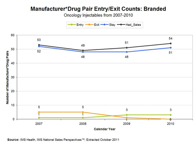 Economic Analysis of the Causes of Drug Shortages | ASPE