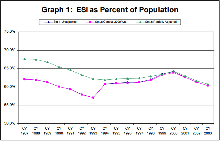 Graph 1: ESI as Percent of Population