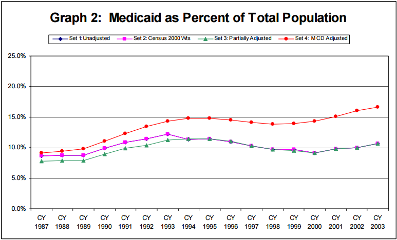 Graph 2: Medicaid as Percent of Total Population