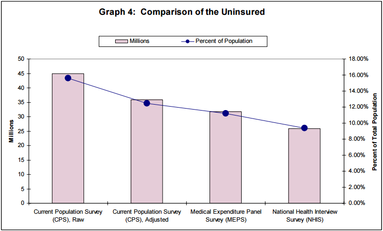 Graph 4: Comparison of the Uninsured