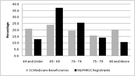 Figure 2. Frequencies Of MyPHRSC Registrants by Age Compared with All South Carolina Medicare Beneficiaries.