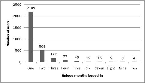 Figure 5. Number of Users Logging In During Specified Number of Unique Months