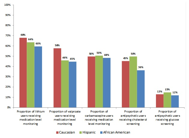 an examination of the causes of higher depression rates among women For both women and men, rates of major depression are highest among the separated and divorced, and lowest among the married, while remaining always higher for women than for men the quality of a marriage, however, may contribute significantly to depression.