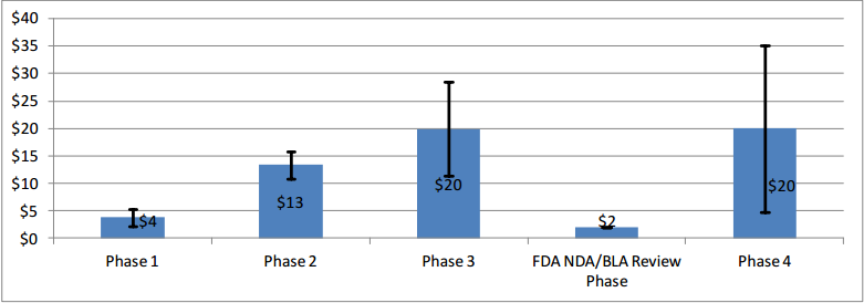 Figure 4: Average Per-Study Costs by Phase (in $ Millions) Across Therapeutic Areas