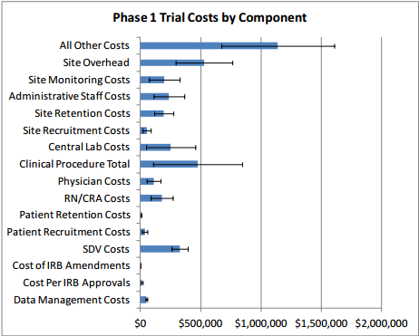 Phase 1 Trial Costs by Component