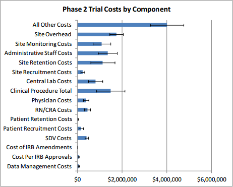 Phase 2 Trial Costs by Component