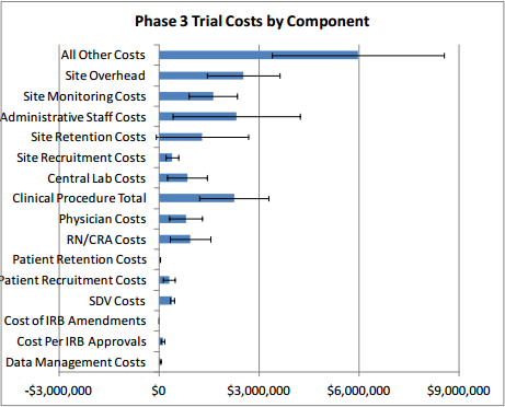 Phase 3 Trial Costs by Component
