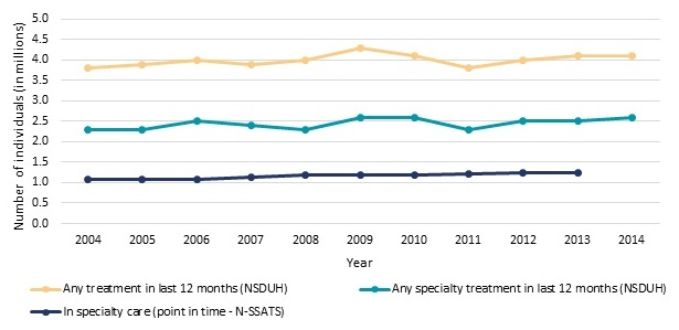 FIGURE ES.3, Line Chart: Any treatment in last 12 months--2004 (3.8), 2005 (3.9), 2006 (4), 2007 (3.9), 2008 (4), 2009 (4.3), 2010 (4.1), 2011 (3.8), 2012 (4), 2013 (4.1), 2014 (4.1). Any specialty treatment in the last 12 months--2004 (2.3), 2005 (2.3), 2006 (2.5), 2007 (2.4), 2008 (2.3), 2009 (2.6), 2010 (2.6), 2011 (2.3), 2012 (2.5), 2013 (2.5), 2014 (2.6). In specialty care--2004 (1.1), 2005 (1.1), 2006 (1.1), 2007 (1.1), 2008 (1.2), 2009 (1.2), 2010 (1.2), 2011 (1.2), 2012 (1.2), 2013 (1.2).