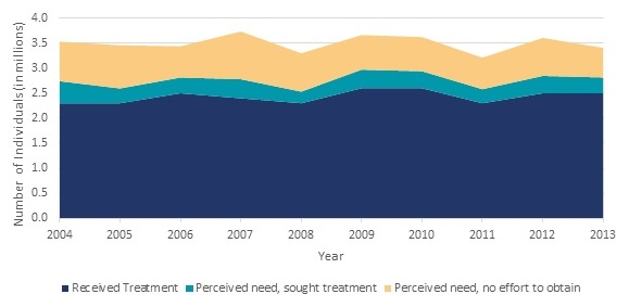 FIGURE ES.4, Area Chart: Perceived need, no effort to obtain--2004 (0.8), 2005 (0.9), 2006 (0.6), 2007 (1), 2008 (0.8), 2009 (0.7), 2010 (0.7), 2011 (0.6), 2012 (0.8), 2013 (0.6). Perceived need, sought treatment--2004 (0.4), 2005 (0.3), 2006 (0.3), 2007 (0.4), 2008 (0.2), 2009 (0.4), 2010 (0.3), 2011 (0.3), 2012 (0.3), 2013 (0.3). Received treatment--2004 (2.3), 2005 (2.3), 2006 (2.3), 2007 (2.4), 2008 (2.3), 2009 (2.6), 2010 (2.6), 2011 (2.3), 2012 (2.5), 2013 (2.5).