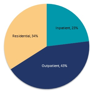FIGURE II.10, Pie Chart: Residential (34%), Inpatient (23%), Outpatient (43%).
