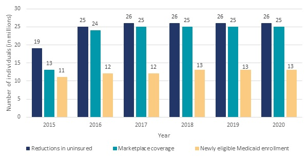 FIGURE II.14, Bar Chart: Newly eligible Medicaid enrollment--2015 (11), 2016 (12), 2017 (12), 2018 (13), 2019 (13), 2020 (13). Marketplace coverage--2015 (13), 2016 (24), 2017 (25), 2018 (25), 2019 (25), 2020 (25). Reductions in uninsured--2015 (19), 2016 (25), 2017 (26), 2018 (26), 2019 (26), 2020 (26).