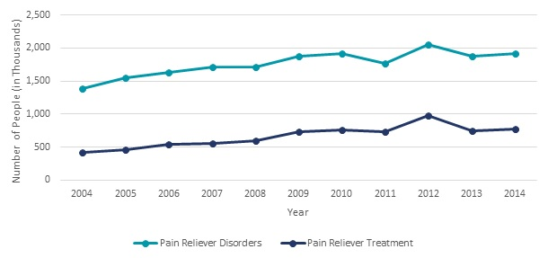FIGURE II.16, Line Chart: Pain Reliever Disorders--2004 (1,388), 2005 (1,546), 2006 (1,636), 2007 (1,715), 2008 (1,715), 2009 (1,878), 2010 (1,923), 2011 (1,768), 2012 (2,056), 2013 (1,879), 2014 (1,918). Pain Reliever Treatment--2004 (424), 2005 (466), 2006 (547), 2007 (558), 2008 (601), 2009 (739), 2010 (754), 2011 (726), 2012 (973), 2013 (746), 2014 (772).