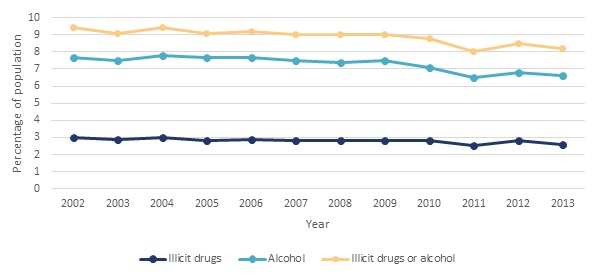 FIGURE II.8, Line Chart: Illicit drugs or alcohol--2002 (9.4), 2003 (9.1), 2004 (9.4), 2005 (9.1), 2006 (9.2), 2007 (9), 2008 (9), 2009 (9), 2010 (8.8), 2011 (8), 2012 (8.5), 2013 (8.2). Alcohol--2002 (7.7), 2003 (7.5), 2004 (7.8), 2005 (7.7), 2006 (7.7), 2007 (7.5), 2008 (7.4), 2009 (7.5), 2010 (7.1), 2011 (6.5), 2012 (6.8), 2013 (6.6). Illicit drugs--2002 (3), 2003 (2.9), 2004 (3), 2005 (2.8), 2006 (2.9), 2007 (2.8), 2008 (2.8), 2009 (2.8), 2010 (2.8), 2011 (2.5), 2012 (2.8), 2013 (2.6).