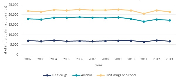 FIGURE II.9, Line Chart: Illicit drugs or alcohol--2002 (22,006), 2003 (21,586), 2004 (22,506), 2005 (22,218), 2006 (22,661), 2007 (22,369), 2008 (22,388), 2009 (22,634), 2010 (22,221), 2011 (20,605), 2012 (22,187), 2013 (21,561). Alcohol--2002 (18,100), 2003 (17,805), 2004 (18,654), 2005 (18,658), 2006 (18,852), 2007 (18,687), 2008 (18,478), 2009 (18,763), 2010 (17,967), 2011 (16,672), 2012 (17,714), 2013 (17,298). Illicit drugs--2002 (7,116), 2003 (6,835), 2004 (7,298), 2005 (6,833), 2006 (7,024), 2007 (6,866), 2008 (7,012), 2009 (7,114), 2010 (7,144), 2011 (6,531), 2012 (7,312), 2013 (6,852).