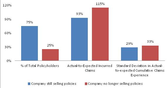 Bar Chart: Company still selling policies--% of Total Policyholders (75%), Actual-to-Expected Incurred Claims (93%), Standard Deviation in Actual-to-expected Cumulative Claims Experience (29%); Company no longer selling policies--% of Total Policyholders (25%), Actual-to-Expected Incurred Claims (115%), Standard Deviation in Actual-to-expected Cumulative Claims Experience (33%).