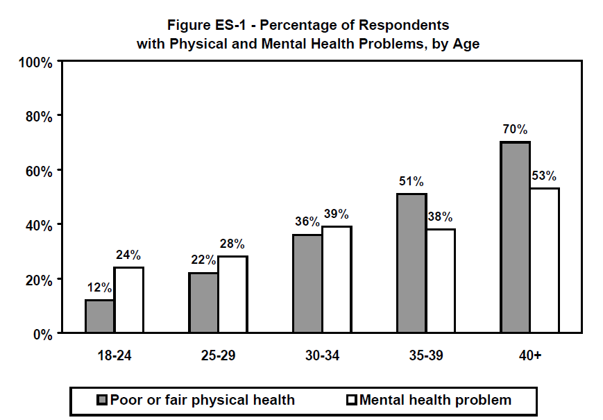 Figure ES-1 - Percentage of Respondents with Physical and Mental Health Problems, by Age