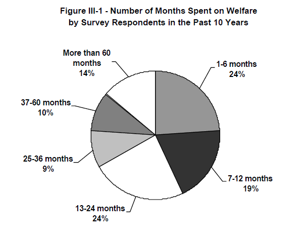 Figure III-1 - Number of Months Spent on Welfare by Survey Respondents in the Past 10 Years