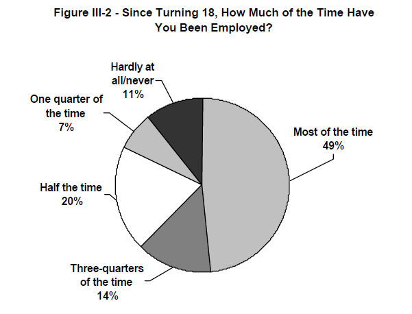Figure III-2 - Since Turning 18, How Much of the Time Have You Been Employed?