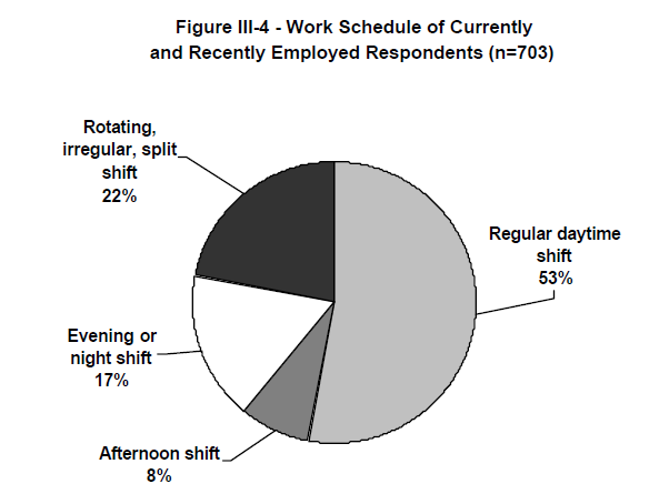 Figure III-4 - Work Schedule of Currently and Recently Employed Respondents (n=703)