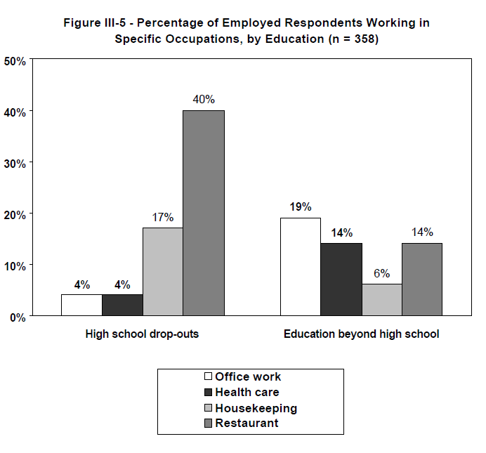 Figure III-5 - Percentage of Employed Respondents Working in Specific Occupations, by Education (n = 358)