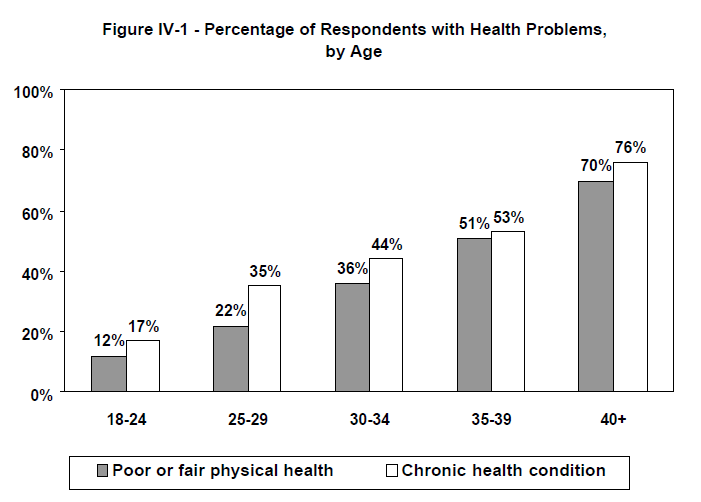 Figure IV-1 - Percentage of Respondents with Health Problems, by Age