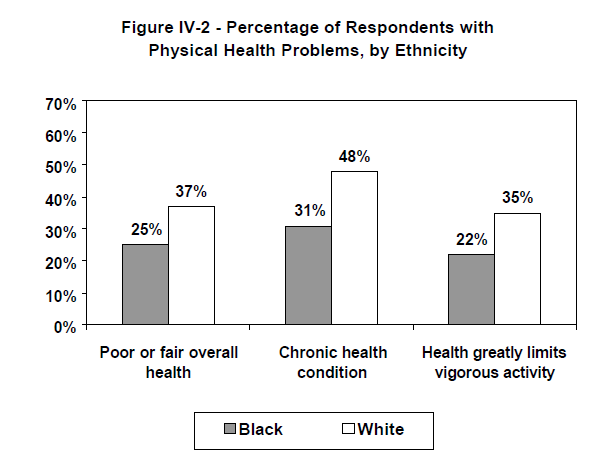Figure IV-2 - Percentage of Respondents with Physical Health Problems, by Ethnicity