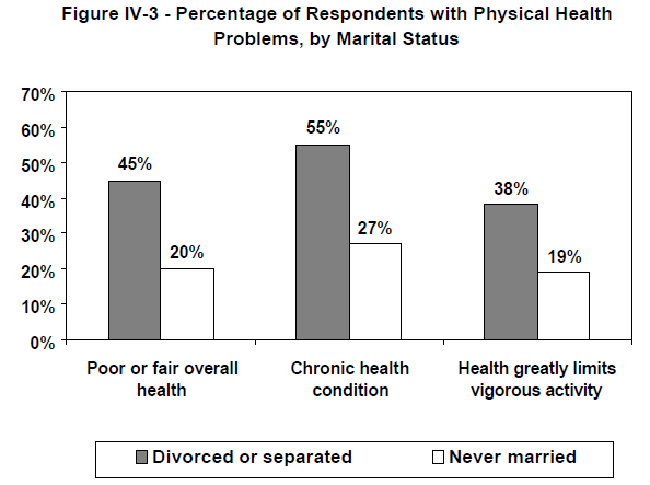 Figure IV-3 - Percentage of Respondents with Physical Health Problems, by Marital Status
