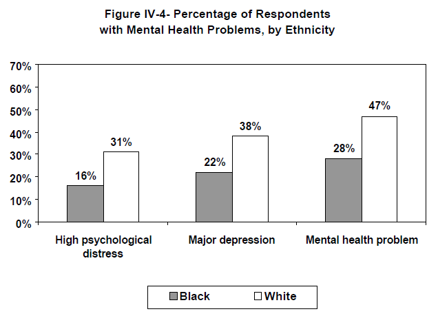 Figure IV-4- Percentage of Respondents with Mental Health Problems, by Ethnicity
