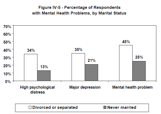 Figure IV-5 - Percentage of Respondents with Mental Health Problems, by Marital Status