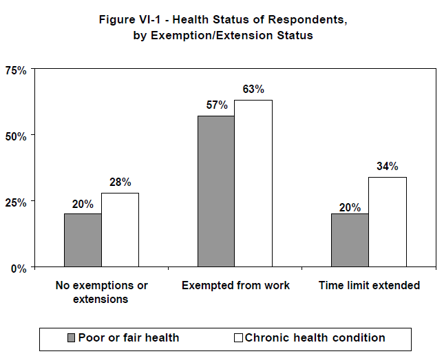 Figure VI-1 - Health Status of Respondents, by Exemption/Extension Status