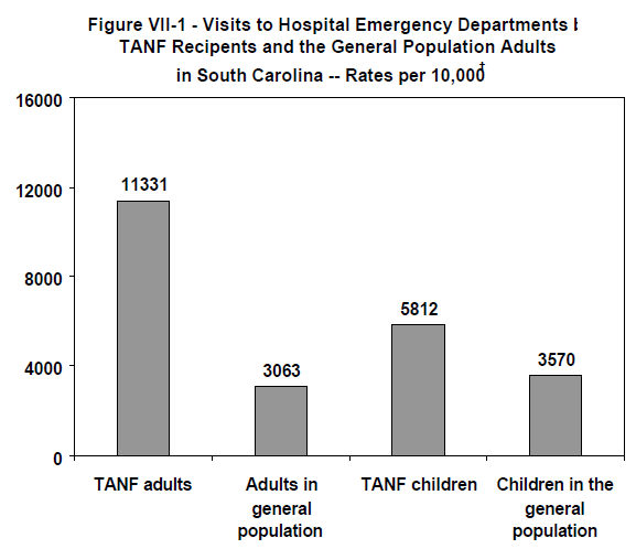 Figure VII-1 - Visits to Hospital Emergency Departments by TANF Recipents and the General Population Adults in South Carolina -- Rates per 10,000