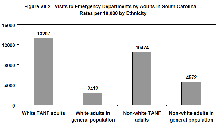 Figure VII-2 - Visits to Emergency Departments by Adults in South Carolina -- Rates per 10,000 by Ethnicity