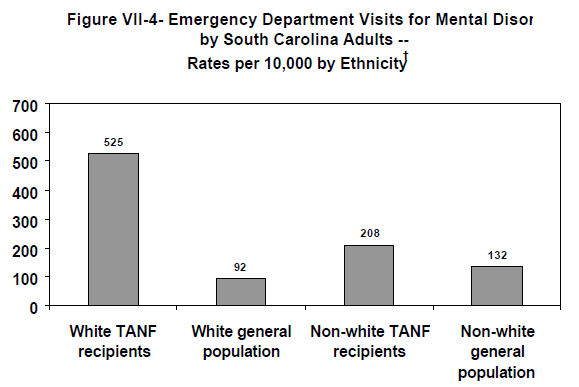 Figure VII-4- Emergency Department Visits for Mental Disorders by South Carolina Adults -- Rates per 10,000 by Ethnicity