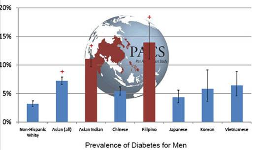 Figure I.1. Pan Asian Cohort Study—Preliminary Findings for Diabetes Prevalence