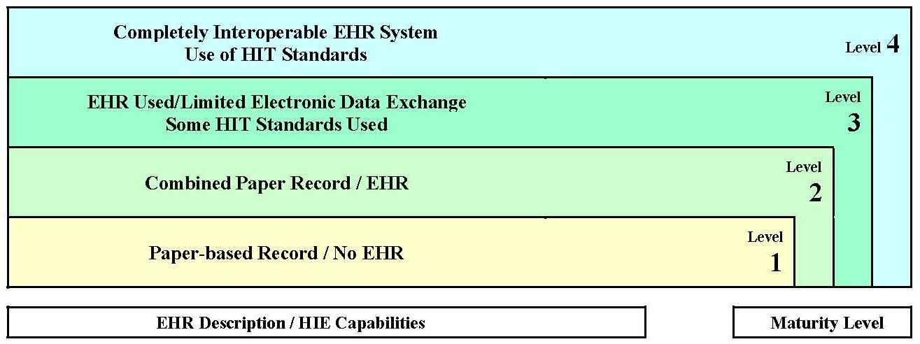 Graph: Levels of Health Information Exchange