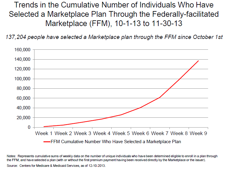 Figure 1 Trends in the Cumulative Number of Individuals Who Have Selected a Marketplace Plan Through the Federally-facilitated Marketplace (FFM), 10-1-13 to 11-30-13