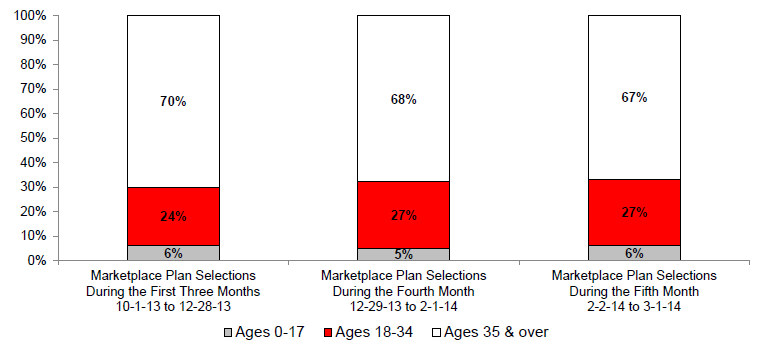 Figure 1: Trends in the Age Distribution of Individuals Who Have Selected a Marketplace Plan, 10-1-13 to 3-1-14