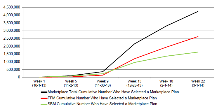 Figure 2: Trends in the Cumulative Number of Individuals Who Have Selected a Marketplace Plan, 10-1-13 to 3-1-1