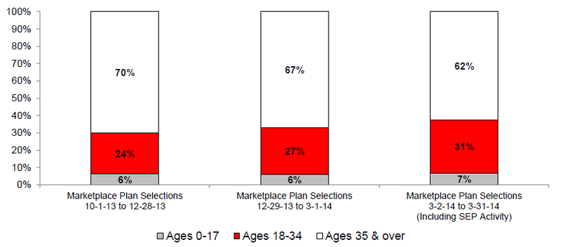 Figure 1: Trends in the Age Distribution of Individuals Who Have Selected a Marketplace Plan, 10-1-13 to 3-31-14