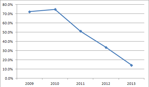 Percentage of Individual Market Rate Filings withRate Change Requests of 10 Percent or More