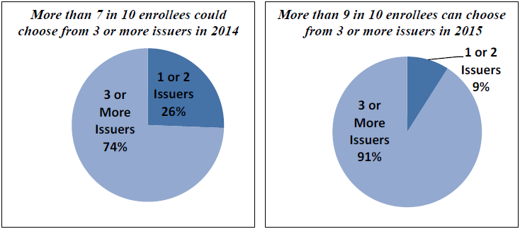 Figure 1: Enrollee Choice of Marketplace Issuers in 35 States in 2014 and 2015