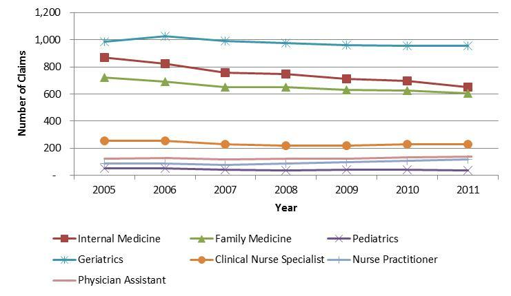 Average Number of PCIP Eligible E&M Claims per PCPunder Medicare by Specialty, 2005-2011